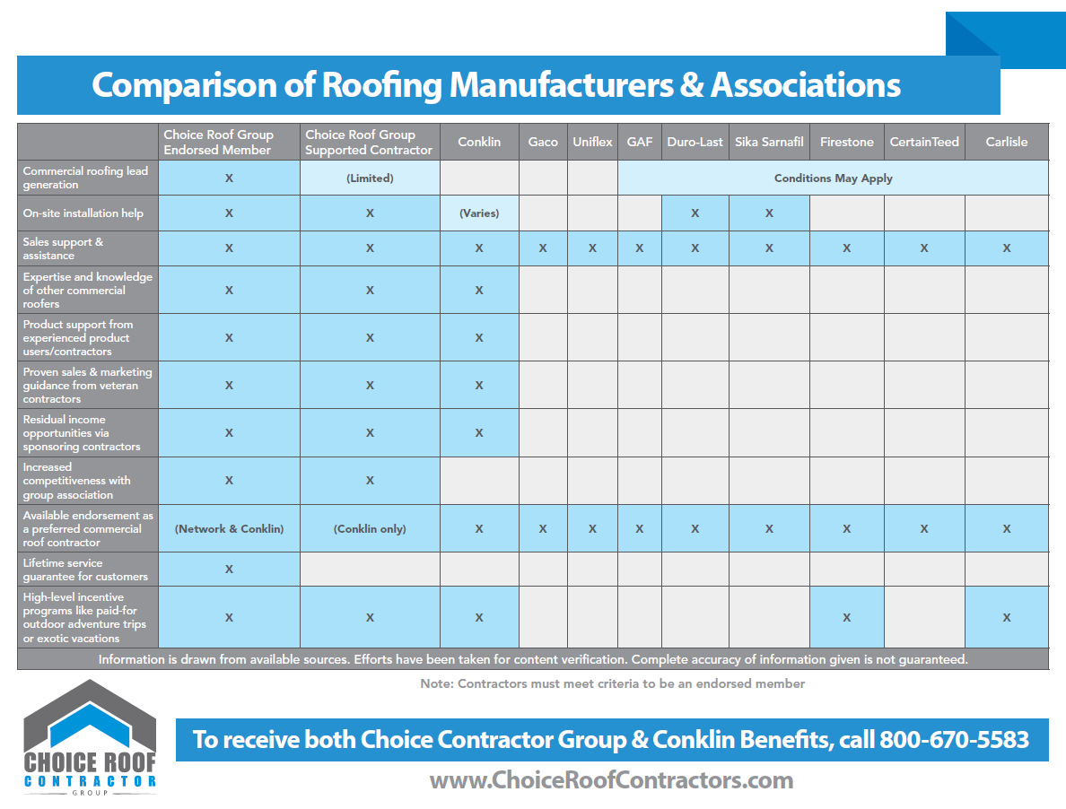 Commercial Roofing Sales Salary