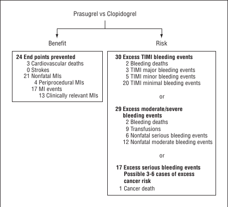 Effets secondaires Prasugrel vs Clopidrogel