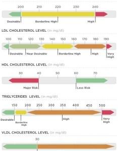 Cholesterol chart total hdl ldl triglycerides vldl also normal levels rh cholesterolmenu