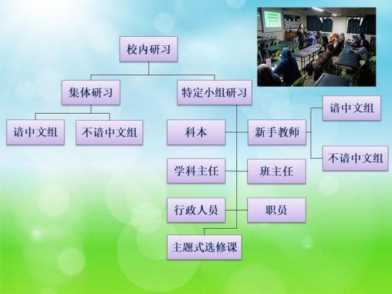 校内研习架构图