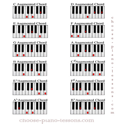 Augmented Chord: Basic Chord Piano Lessons for Beginners