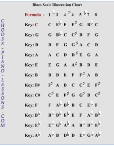 Practice these scales on your piano do not hesitate to in all keys  am sure that you will see the benefits time come also blues scale lesson for keyboard players rh choose lessons