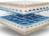 Previously Most Common Types Is The Innerspring Mattress These Are Generally Good For Due To Being Very Bouncy Thanks Springy Nature