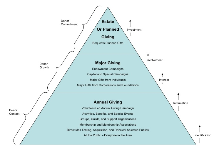 Donor Communications is Key to Advancement to Higher Tiers of the Fundraising Pyramid