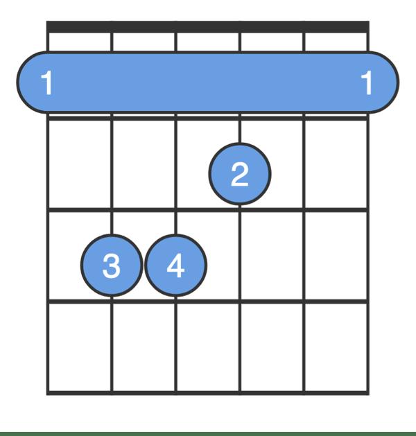 F Chord, Guitar for Beginners - F Major Guitar Chord - ChordBank