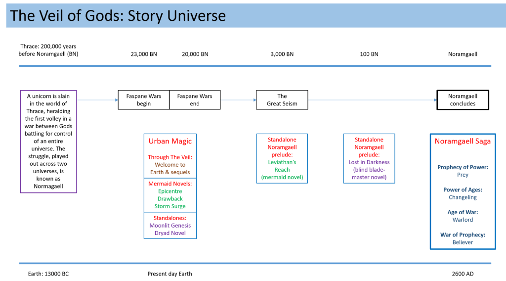 The timelines of the novels within the Veil of Gods story universe