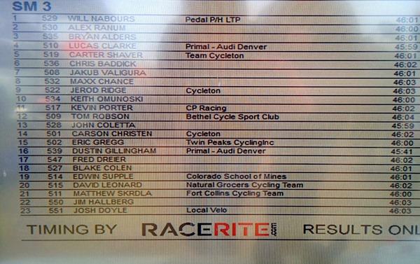 Carter Lake Road Race. Mens Cat 3 Results