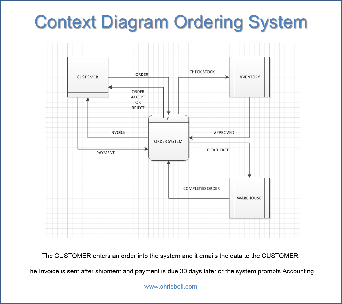 create a context diagram lewis dot for hcn ordering system it 510 advanced