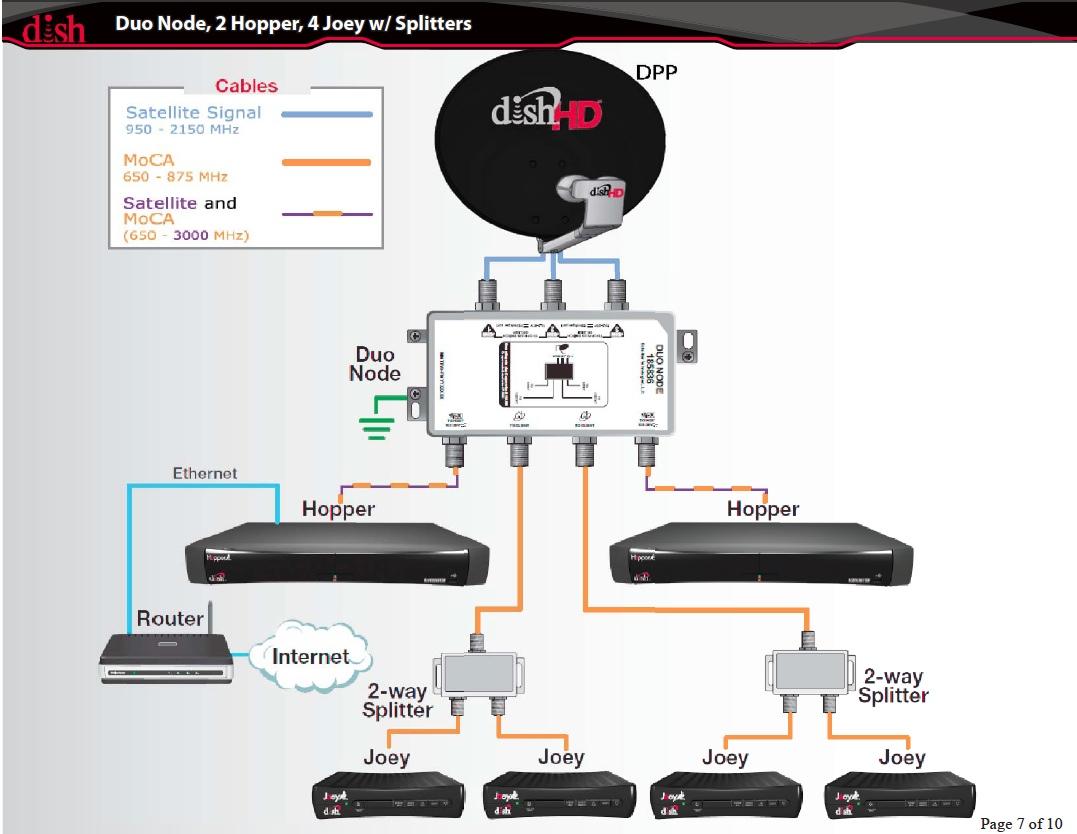 dish hopper joey wiring diagram