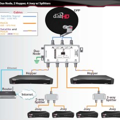 Wiring Home Network Diagram Three Way Handshake Tcp Dish Hopper Dhcp Issue  Chris Colotti 39s Blog