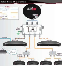dish network hopper dhcp issue u2022 chris colotti s blog comcast xfinity wiring diagram comcast [ 1077 x 834 Pixel ]