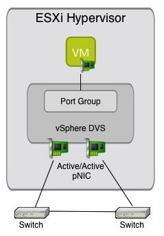 An Interesting VMware vSwitch Advanced Setting • Chris