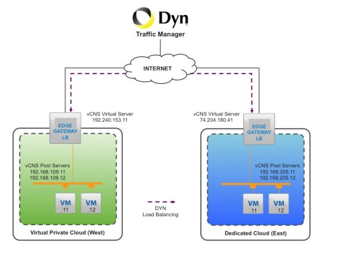 DYN Networking