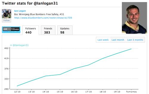 Ian Logan Twitter