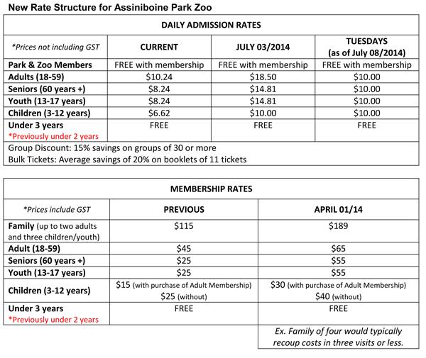 New Zoo Rates