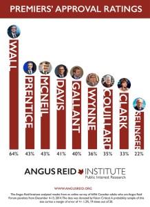 Premiers - March 2015