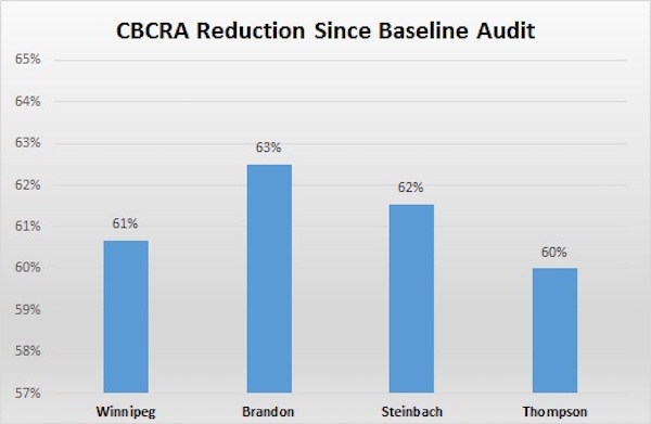 CBCRA Reductions