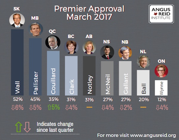 Premier Approval Ratings