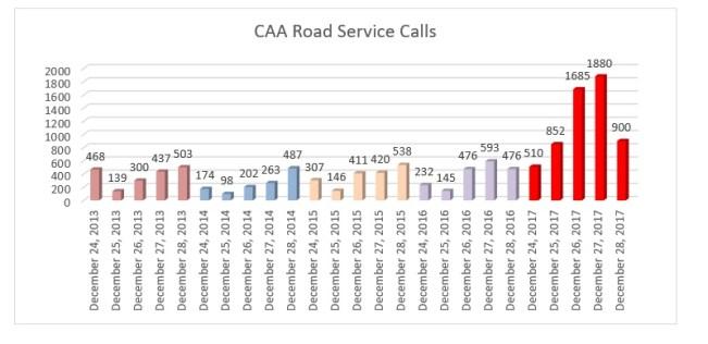 CAA Service Calls
