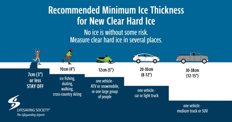 Lifesaving Society Manitoba - Ice Thickness Card
