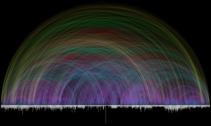 Bible cross references arc visualization