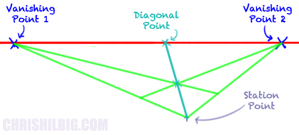 We can also use a diagonal point to determine depth