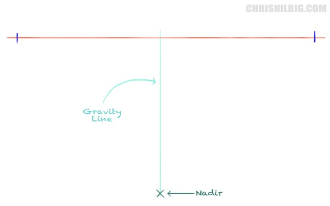 Draw a vertical line from the center of the horizon line to the nadir.