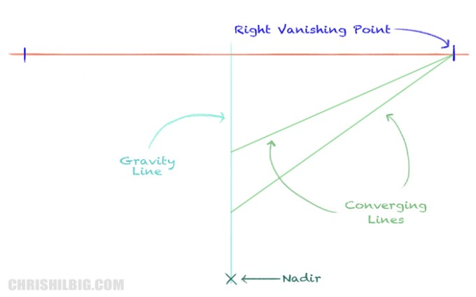 Draw two convergence lines from the right vanishing point to the gravity line.