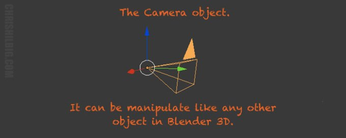 The camera object