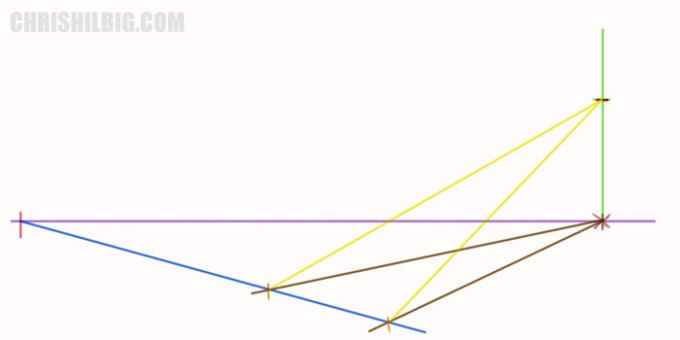 Draw convergence line from the vanishing point on the vertical line to the ground.