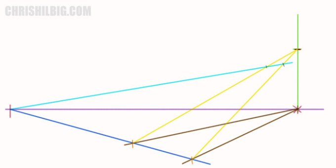 Draw a convergence line from the left and have it cross the top of your ramp