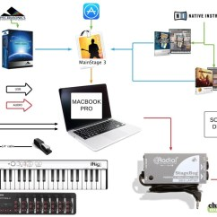 Pa Setup Diagram Hella Relay Wiring 3 How Mainstage Works  Chrislangmusic