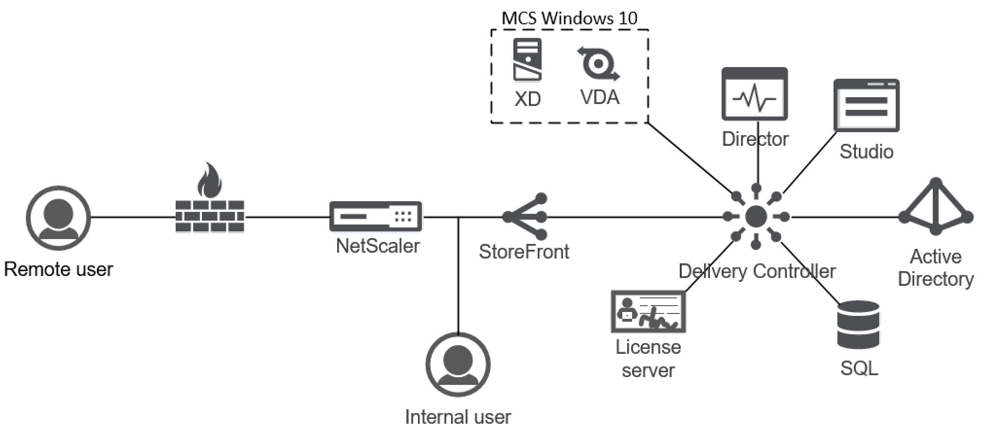 citrix netscaler diagram er for billing system install and configure storefront 3 9 including the new visio mcs 7 13 incl sf