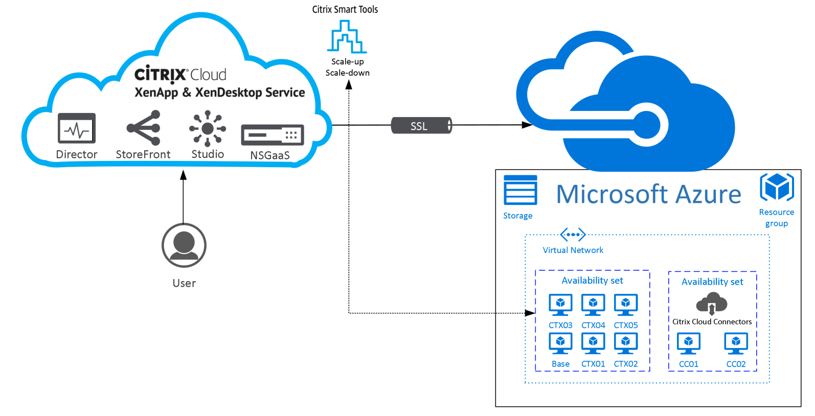 citrix architecture diagram 2003 ford f150 power window wiring configure cloud virtual apps and desktops  xenapp