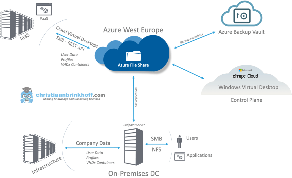 medium resolution of in this blog i would like to share my insights around how you could manage your local data better with the relatively new azure file sync service within