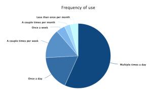 stemmestyring bruk av alexa og google home