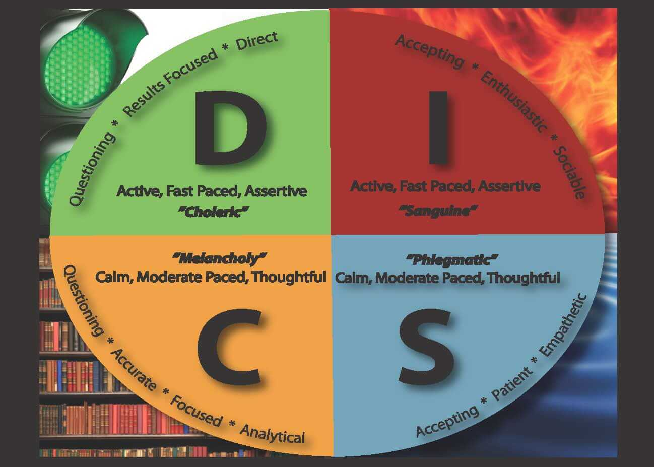 Disc Assessments In Coaching Relationships
