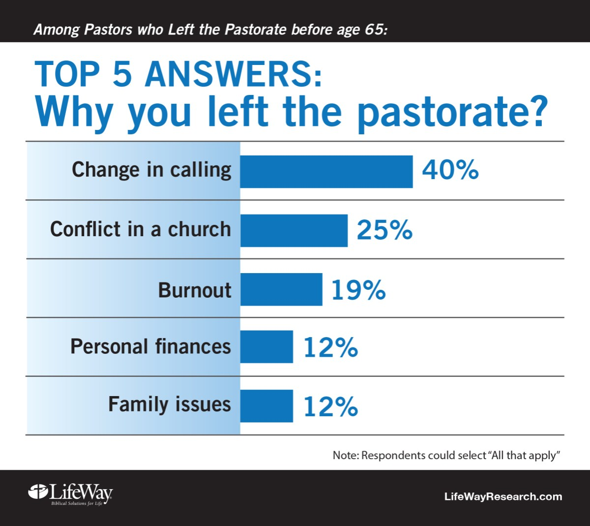 Why 734 Pastors Quit and How Their Churches Could Have