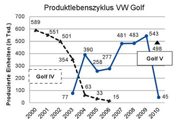 Produktlebenszyklus Beispiel Coca Cola Lerneffekt Fur B2b Und B2c