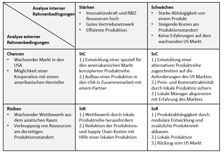 Integrationsstrategien In Erstaufnahmeeinrichtungen