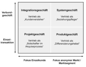 Preispolitik Definition Beispiele Zusammenfassung 2