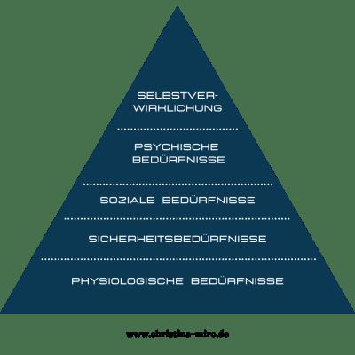 Grundbedürfnisse nach Maslow - Maslow'sche Pyramide