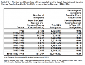 Czech-Slovak-Immigration to the U.S.