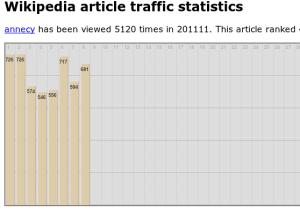 Wikipedia trafic