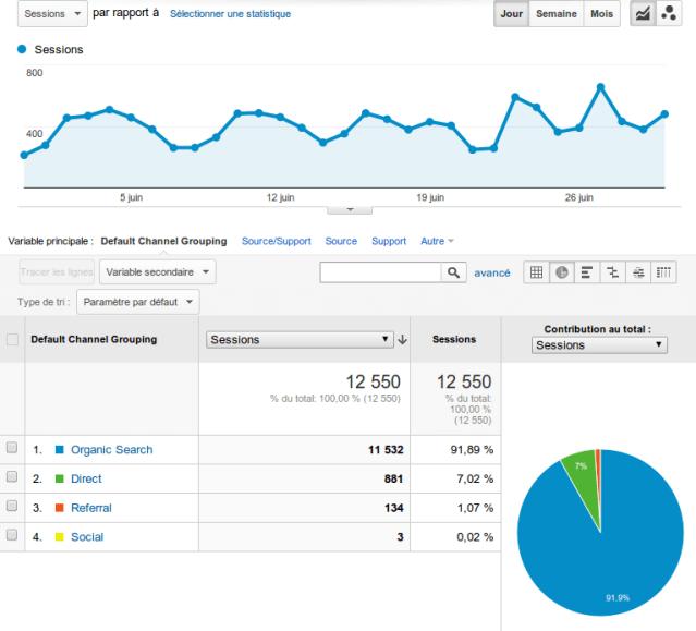 stats dépendance aux moteur Google
