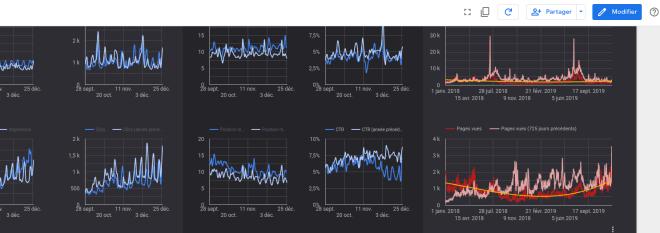 GDS - Google Data STUDIO
