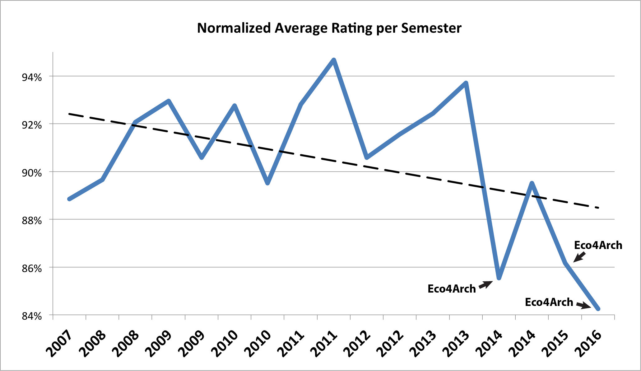 NormAvgRatings per Semester 2016-06 (above 79%, EcoArch Highlighted)