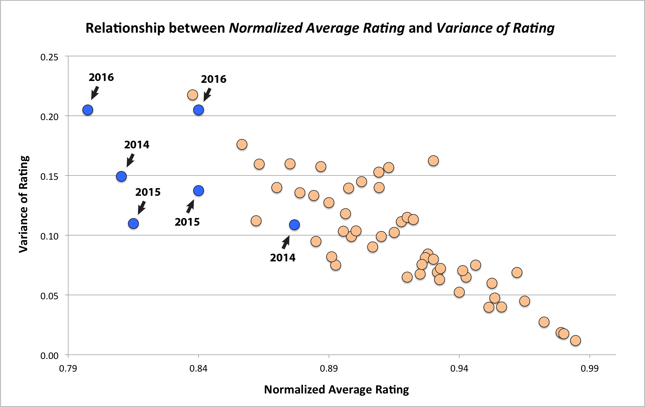 Rating vs. Variance 2016-06 (EcoArch highlighted, years)