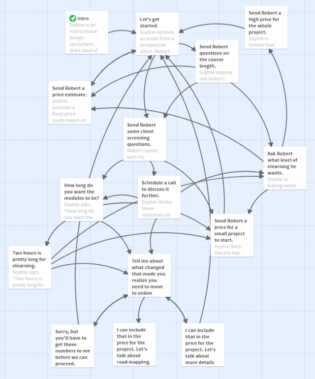 Complete flow chart of the branching structure in Twine, showing multiple passages and possible paths.