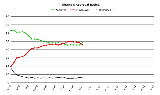 Chart showing President Obama's Approval numbers over his presidency, with a clear bump in January, when approval surpassed disapproval